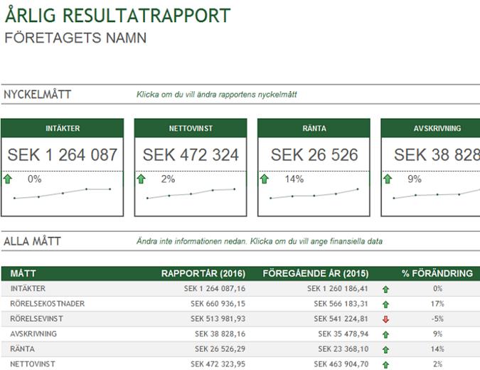 Årlig resultatrapport