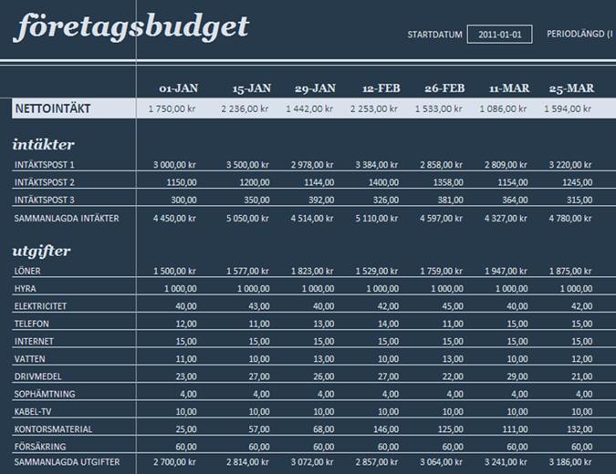 Budget för 18 perioder