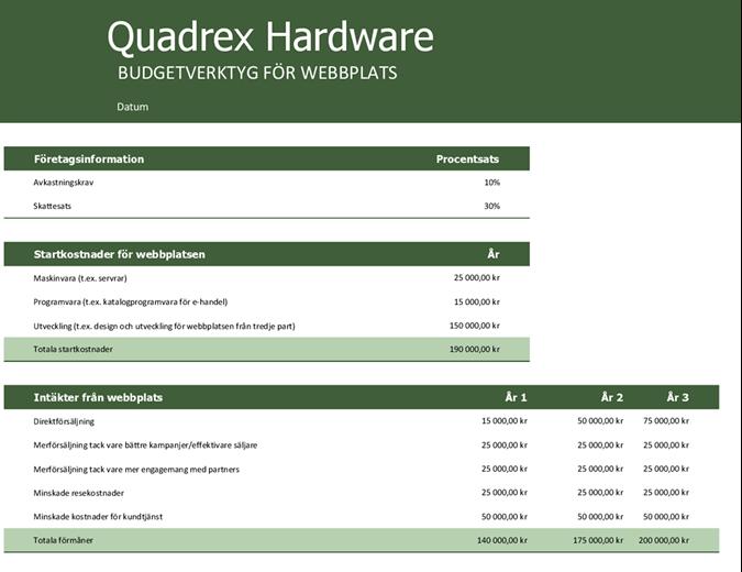 Budget för webbplats