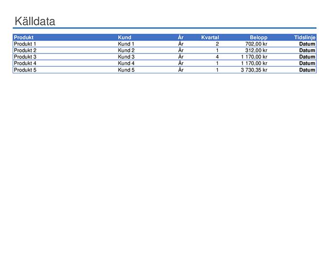 Exempel på pivottabellrapport