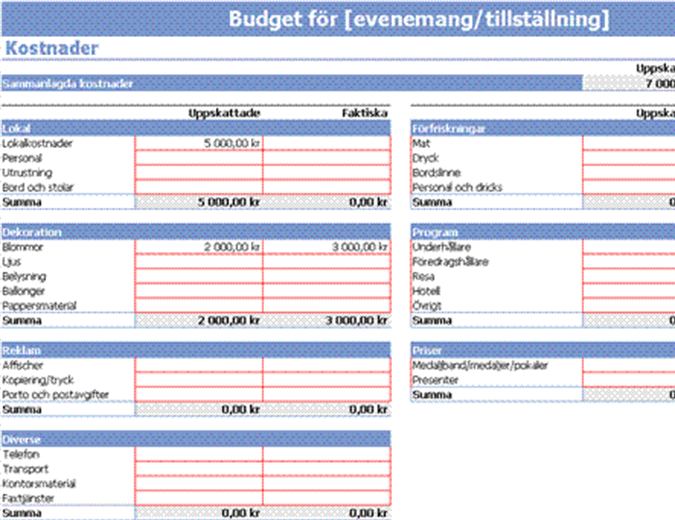 Händelsebudget
