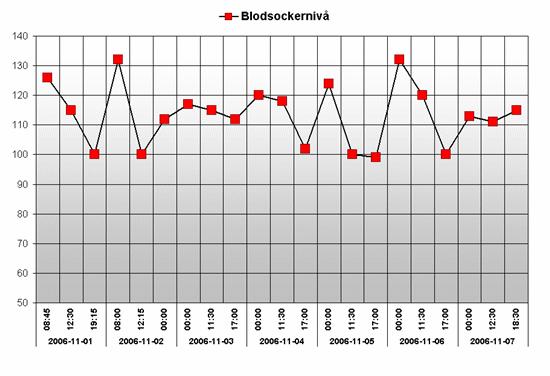 Diagram för blodsockermätning