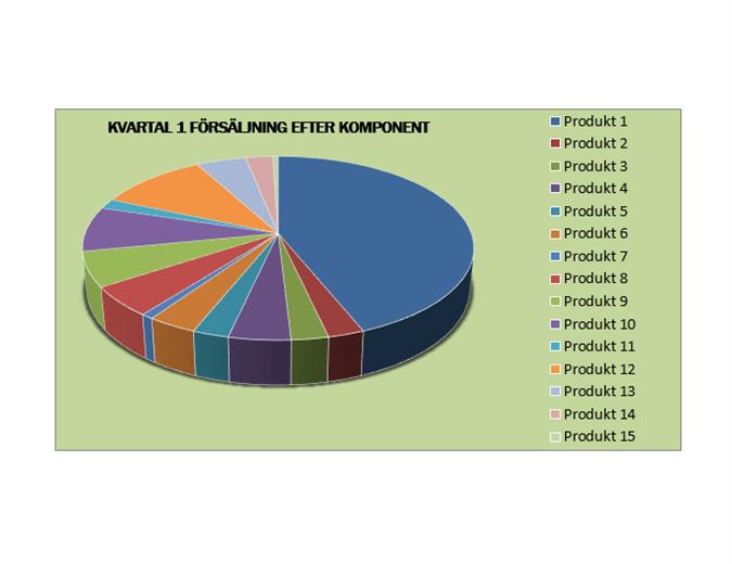 Rapport över kvartalsförsäljning