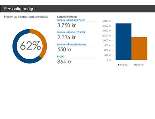 Personlig budget
