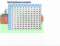 Multiplikationstabell