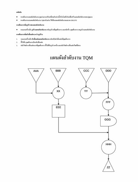 แผงผังลำดับงาน TQM ตัวอย่าง