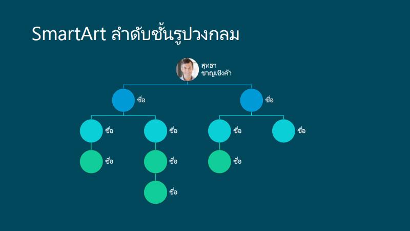 สไลด์แผนผังองค์กรแบบลำดับชั้นรูปวงกลม (สีขาวบนพื้นหลังสีน้ำเงิน) แบบจอกว้าง