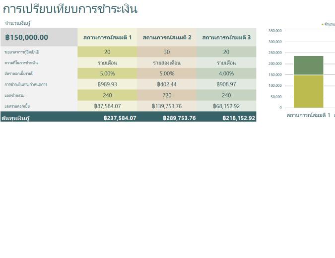 ตัวคำนวณการเปรียบเทียบเงินกู้