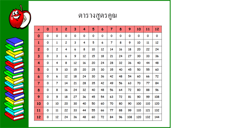 ตารางสูตรคูณ (12x12)
