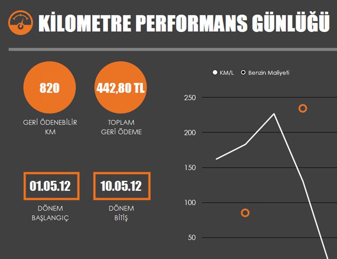 Grafikli yakıt kilometre performans günlüğü
