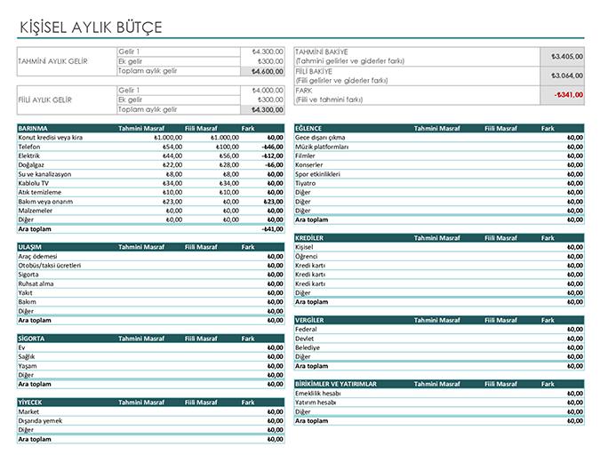 Kişisel aylık bütçe