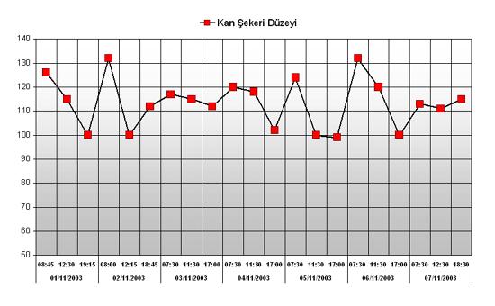 Kan şekeri grafiği