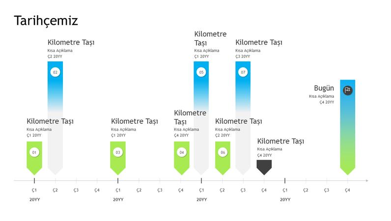 Kilometre taşı zaman çizelgesi