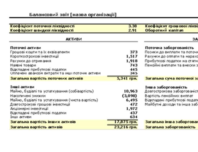 Балансовий звіт із балансовими показниками та оборотним капіталом