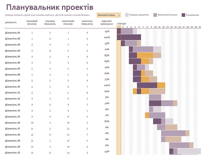 Планувальник проектів на діаграмі Ганта