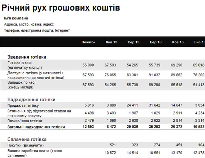 Річний звіт про рух грошового потоку