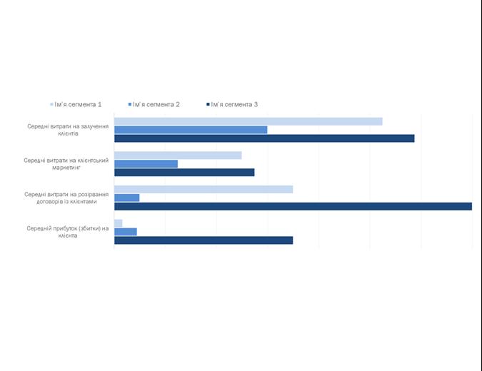 Аналіз прибутковості клієнтів