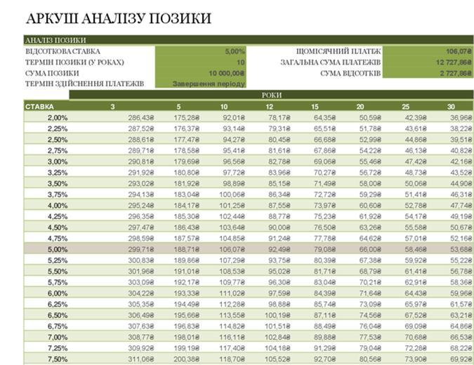 Аркуш аналізу позики