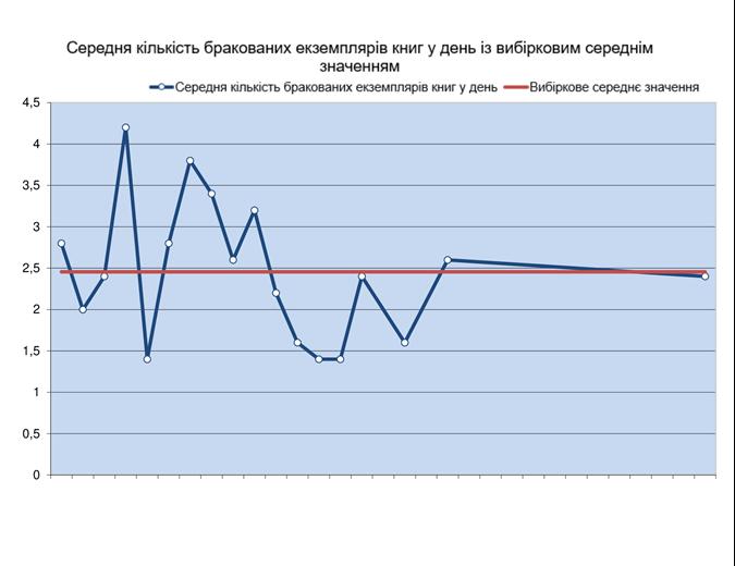 Лінійний графік