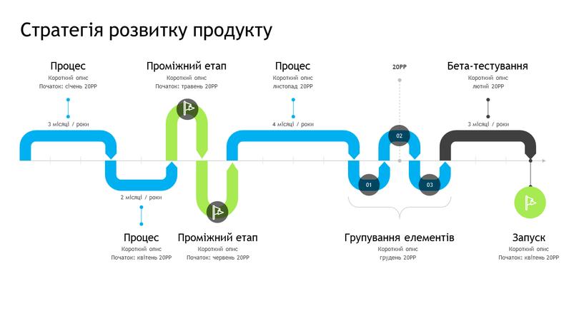 Часова шкала стратегії розвитку продукту