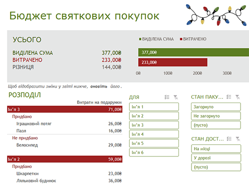 Бюджет святкових покупок