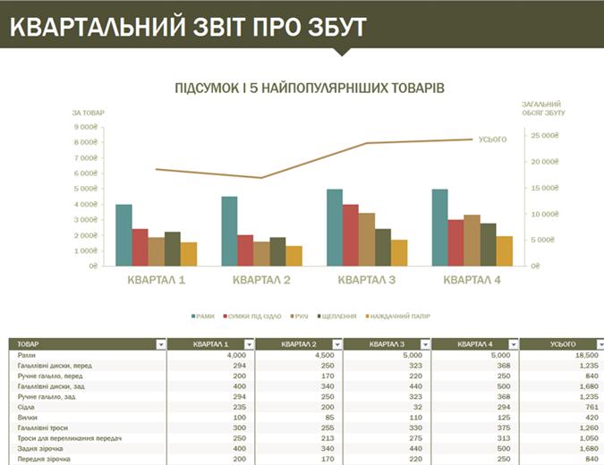 Квартальний звіт про продаж