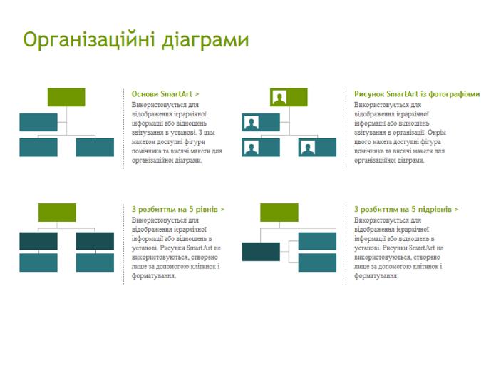 Організаційні діаграми (візуальні)