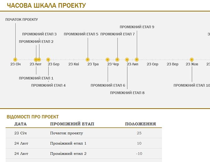 Шкала часу з проміжними етапами (жовта)