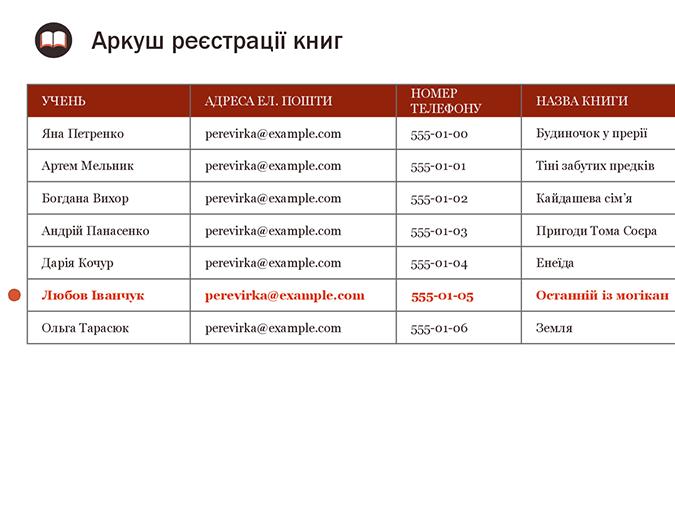 Аркуш реєстрації книг