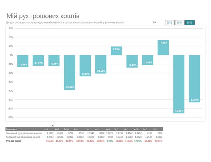 Аналіз руху грошових коштів