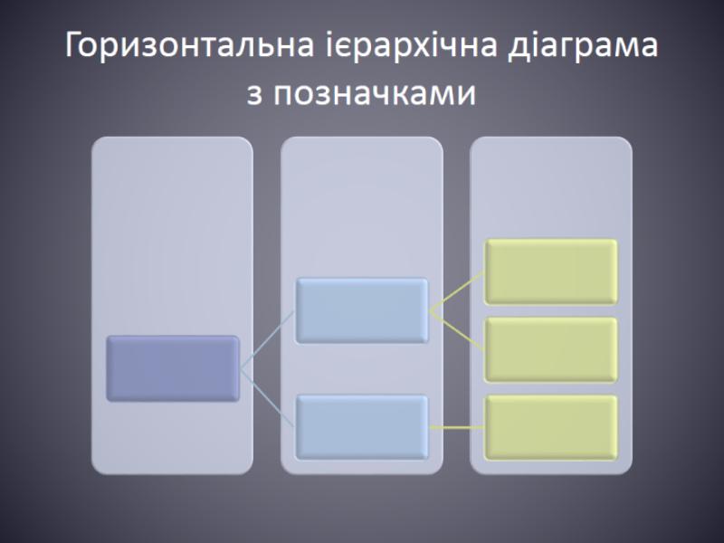 Горизонтальна ієрархічна діаграма з позначками