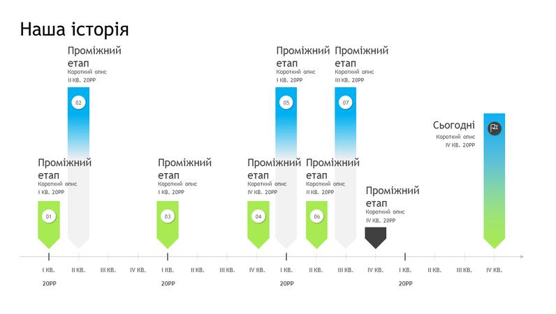 Часова шкала проміжних етапів