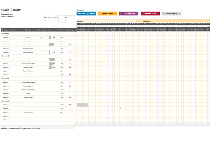 Діаграма Ганта для гнучкого управління проектами