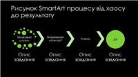 Зелений на чорному тлі слайд SmartArt із зображенням процесу від хаосу до результату (широкоформатний)