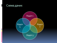 Схема даних
