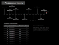 Шкала часу проекту з проміжними етапами