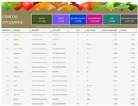Список бакалійних товарів