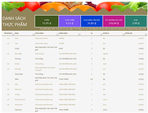 Danh sách thực phẩm