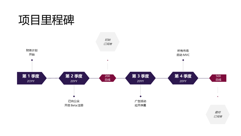 项目里程碑日程表