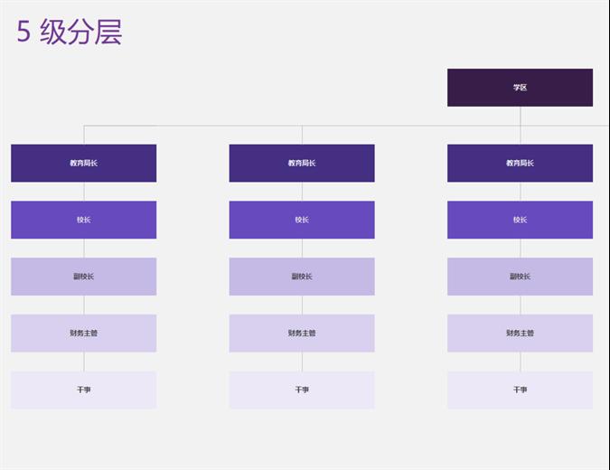 组织结构图(可视)
