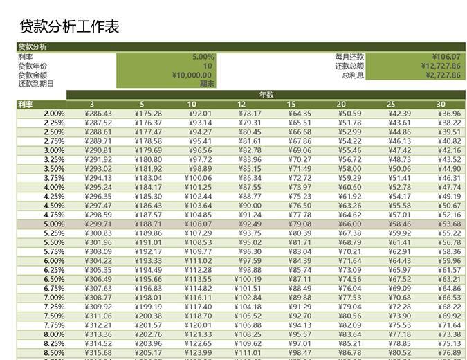 贷款分析工作表