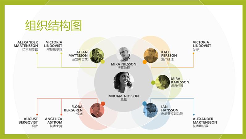 团队组织结构图
