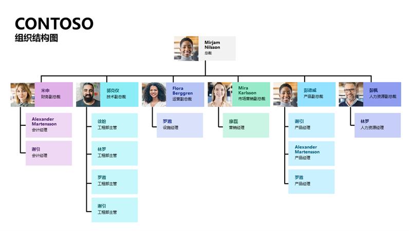 最小组织结构图