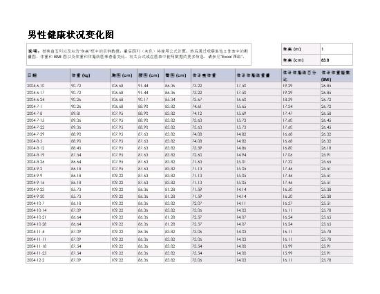 男性健康状况变化图(公制)