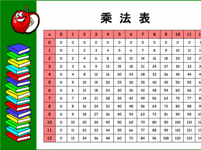 乘法表 (12x12)