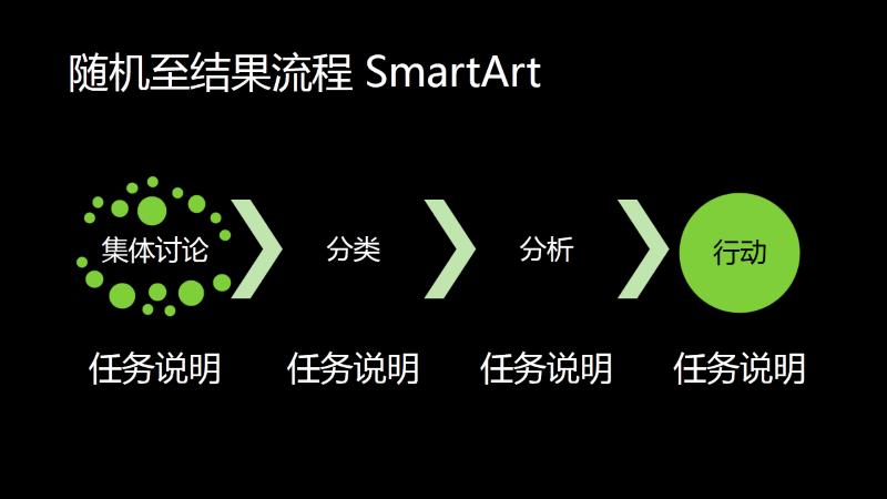 随机至结果流程 SmartArt 幻灯片(黑底绿色),宽屏