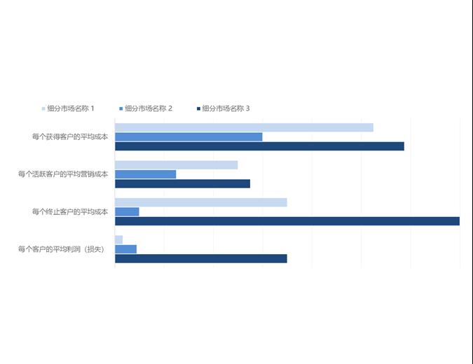 客户盈利能力分析