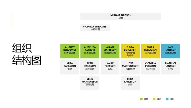 简单的组织结构图