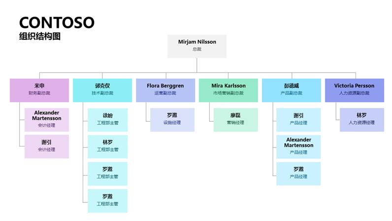 颜色编码的组织结构图