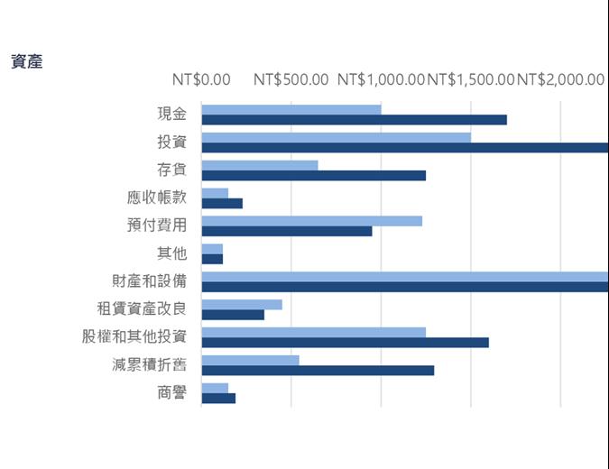 蓝色资产负债表